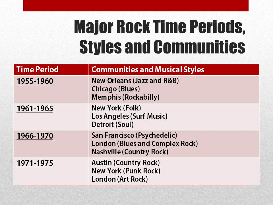 development of rock